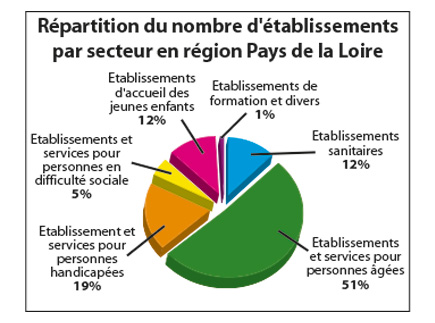 Organismes établissements de santé - Régional -   Hospitalisation Privée à but non lucratif - 44807 - Saint-Herblain - FEHAP Pays de la Loire